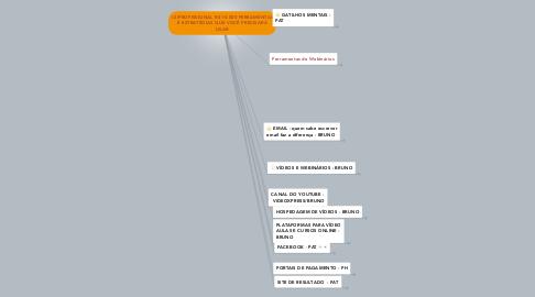 Mind Map: (-2)PROFISSIONAL R$ 10.000 FERRAMENTAS E ESTRATÉGIAS QUE VOCÊ PRECISARÁ USAR