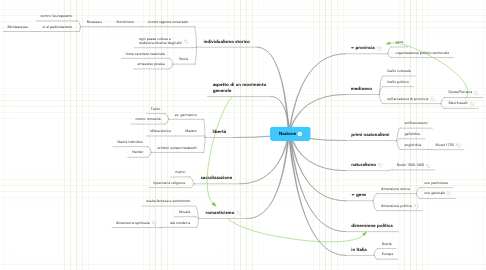Mind Map: Nazione