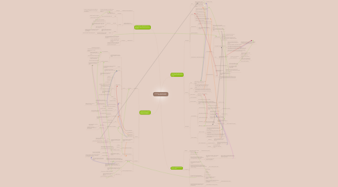 Mind Map: Education 100 Mind Map           By:Laura Cormier