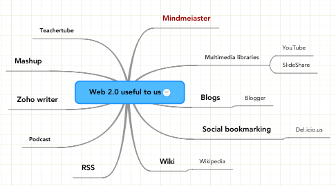 Mind Map: Web 2.0 useful to us