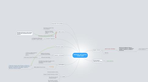 Mind Map: Evaluación de Proyectos  Ambientales