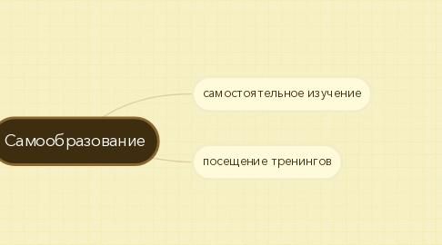 Mind Map: Самообразование