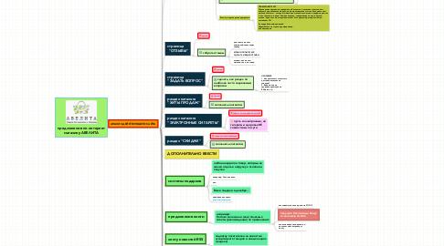 Mind Map: предложения по интернет магазину АВЕЛИТА