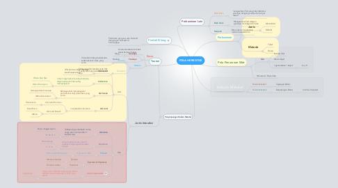 Mind Map: POLA HEREDITAS