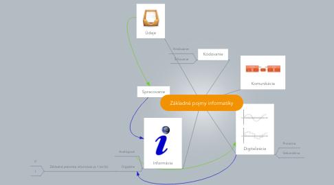 Mind Map: Základné pojmy informatiky