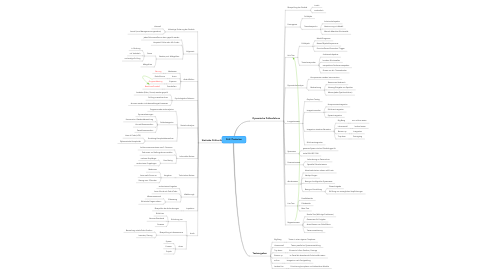 Mind Map: Prüf-/Testarten