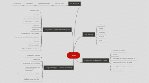Mind Map: Conte