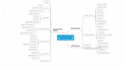 Mind Map: Dec 12 Situation Room:  Collaboration Model