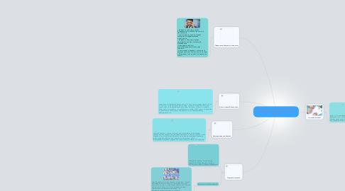 """Mind Map: Исследовательский этап исследования в рамках проекта """"Ничего личного, только бизнес"""""""