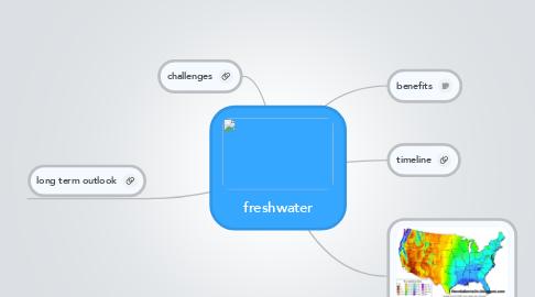 Mind Map: freshwater