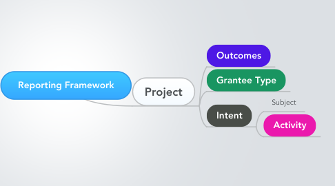 Mind Map: Reporting Framework