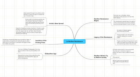 Mind Map: Le Northen Renaissance