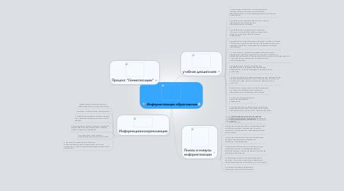 Mind Map: Информатизация образования