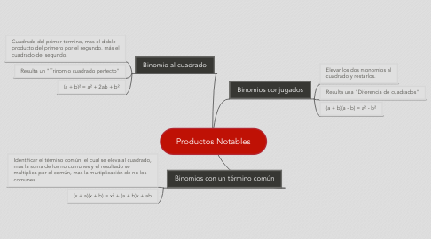 Mind Map: Productos Notables