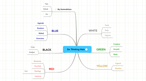 Mind Map: Six Thinking Hats