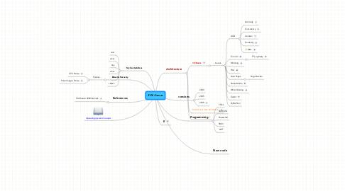 Mind Map: SQL Server