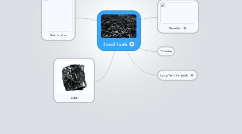 Mind Map: Fossil Fuels