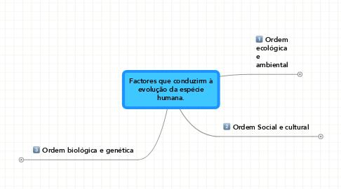 Mind Map: Factores que conduzirm à evolução da espécie humana.