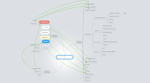 Mind Map: Architektura elinet