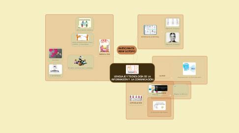 Mind Map: LENGUAJE Y TECNOLOGÍA DE LA INFORMACIÓN Y  LA COMUNICACIÓN