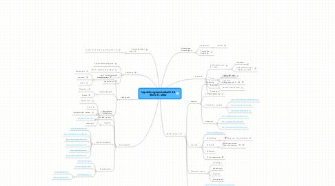 Mind Map: Uppeldis-og kennslufræði 2.0 Skóli 21. aldar