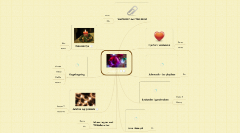 Mind Map: Julepynt