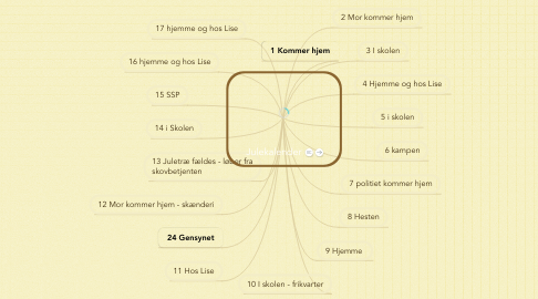 Mind Map: Julekalender