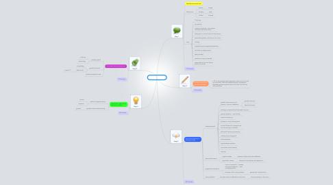 Mind Map: PBL 2 session 1