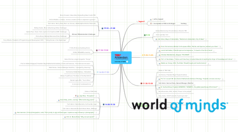 Mind Map: overview of talks