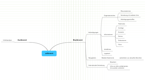 Mind Map: unibrennt