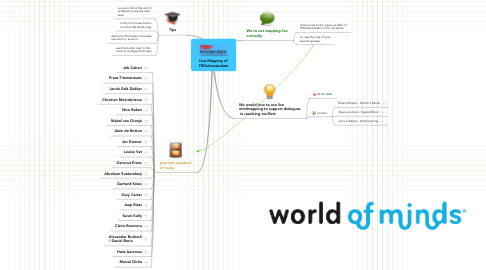 Mind Map: Live Mapping ofTEDxAmsterdam