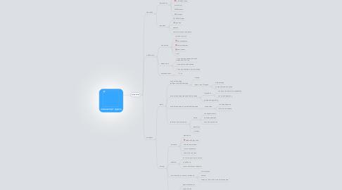 Mind Map: компьютер 1 группа