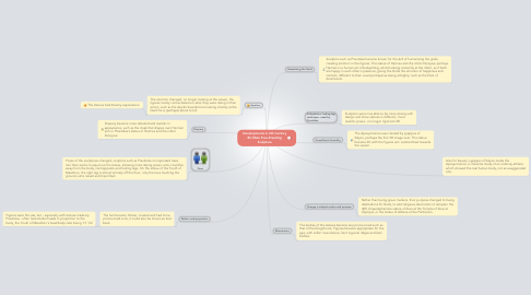 Mind Map: Developments in 4th Century BC Male Free-Standing Sculpture