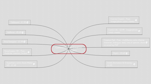 Mind Map: Cartoon/Comic Creation