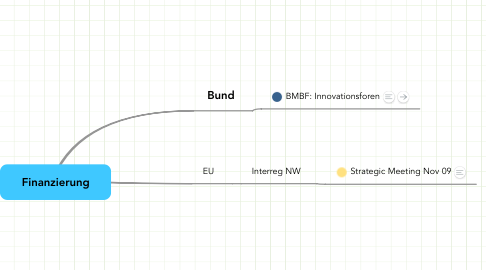 Mind Map: Finanzierung
