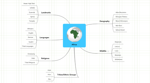 Mind Map: Africa