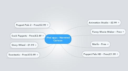 Mind Map: iPad apps - Narrated Cartoon