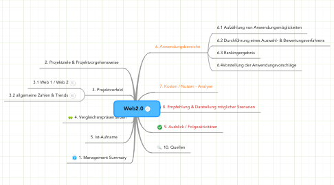 Mind Map: Web2.0