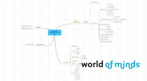 """Mind Map: """"Welcome toAmsterdam, City ofIdeas"""""""