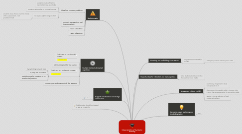 Mind Map: Characteristics of Authentic Learning