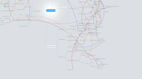 Mind Map: Final Assignment