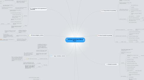 Mind Map: La buena enseñanza Hilbert Meyer