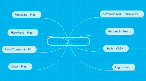Mind Map: Image creation/annotation