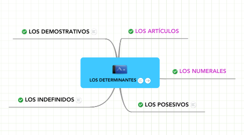 Mind Map: LOS DETERMINANTES