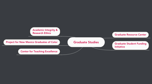Mind Map: Graduate Studies