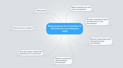 Mind Map: Международная конвенция по безопасным контейнерам (КБК)