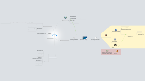 Mind Map: Sollers.VIN