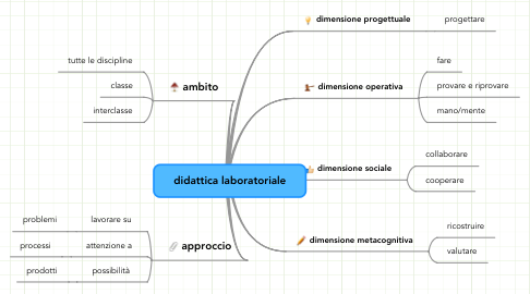 Mind Map: didattica laboratoriale