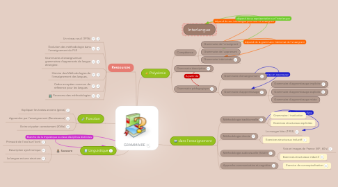 Mind Map: GRAMMAIRE