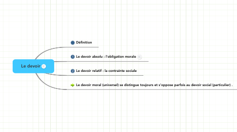 Mind Map: Le devoir